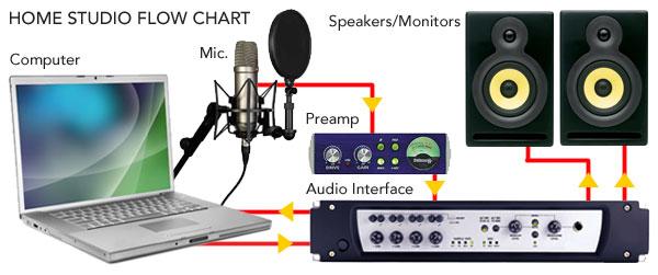 Voice Over Studio 101